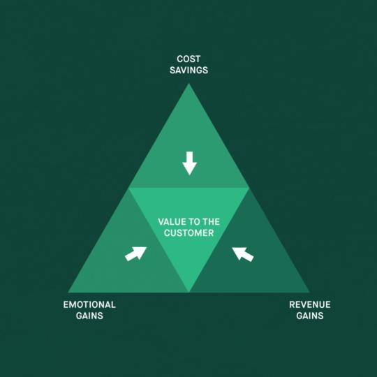 The Value Triad